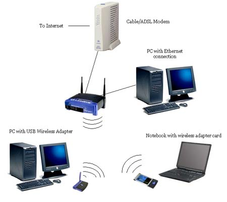 how to connect d-link dir-600l wireless router to pc