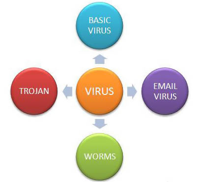 Types of computer viruses | My Blog